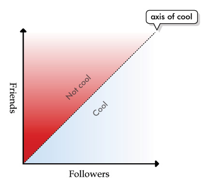 The relationship between the number of friends and followers you have on Twitter and your coolness